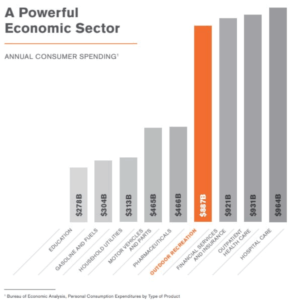 Graphic: A powerful sector - annual consumer spending