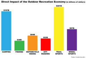Graphic: Direct impact of the outdoor recreation economy
